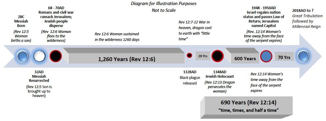 [Image: Rev12Timeline-A-Theory.jpg]